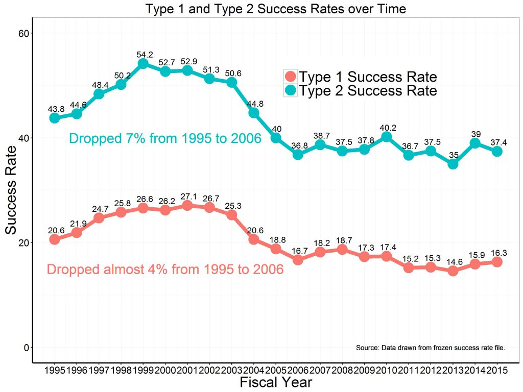 Type 1 and Type 2 Success Rates line plot 1995 to 2015