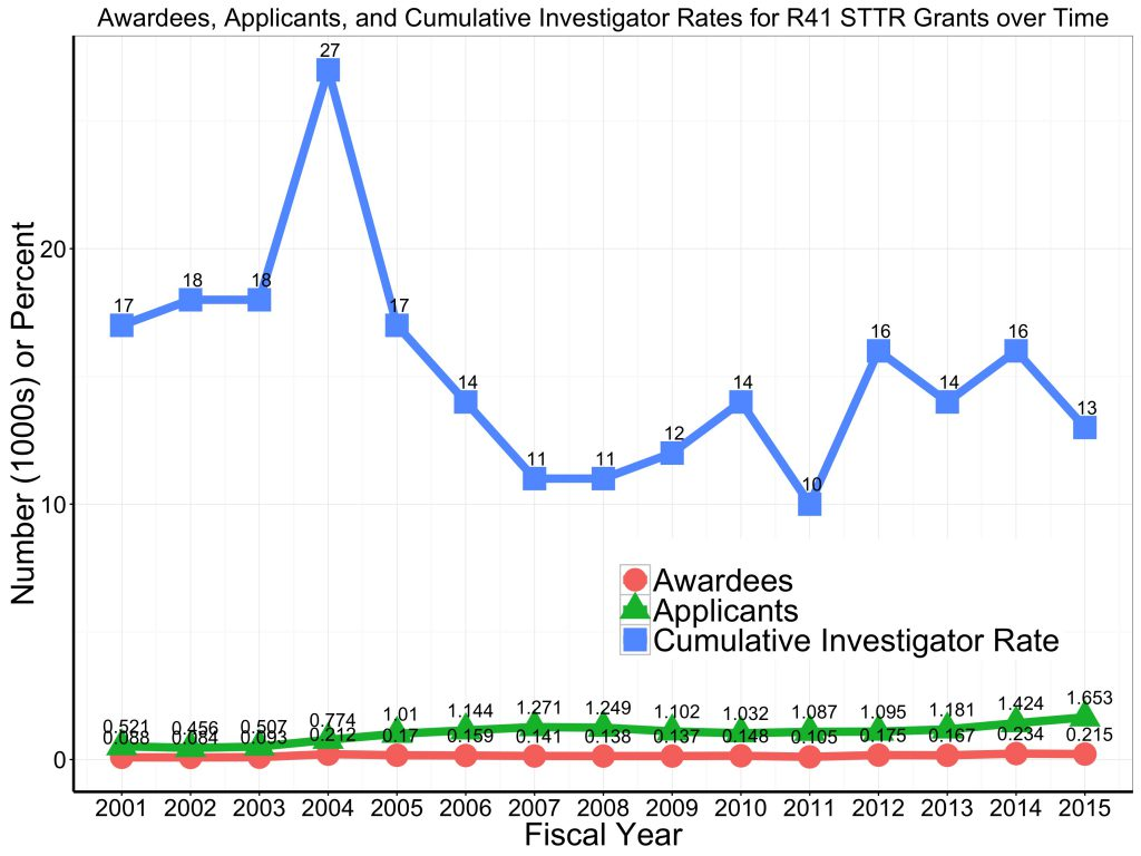 Graph of unique awardees and applicants, and cumulative funding rates for the STTR R41 program. For data tables visit https://report.nih.gov/special_reports_and_current_issues/index.aspx