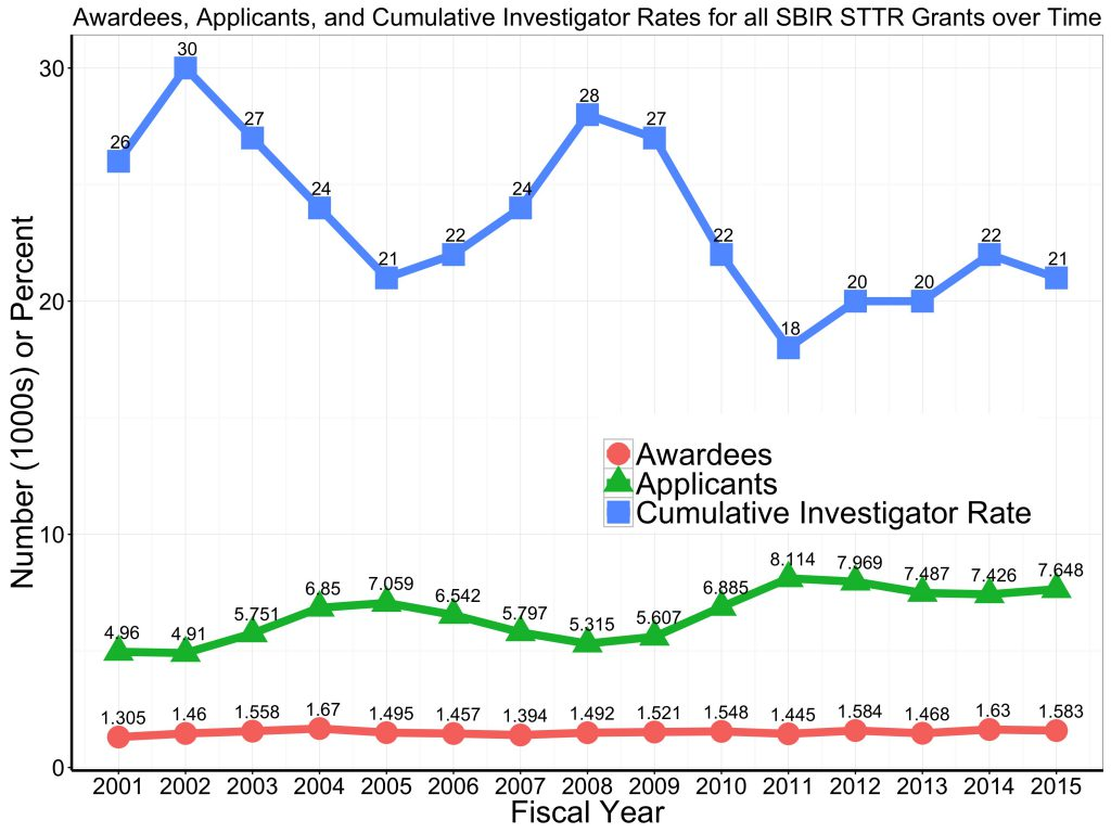Graph of unique awardees and applicants, and cumulative funding rate for all SBIR and STTR research project grants FY 2001-2015. For data tables visit https://report.nih.gov/special_reports_and_current_issues/index.aspx