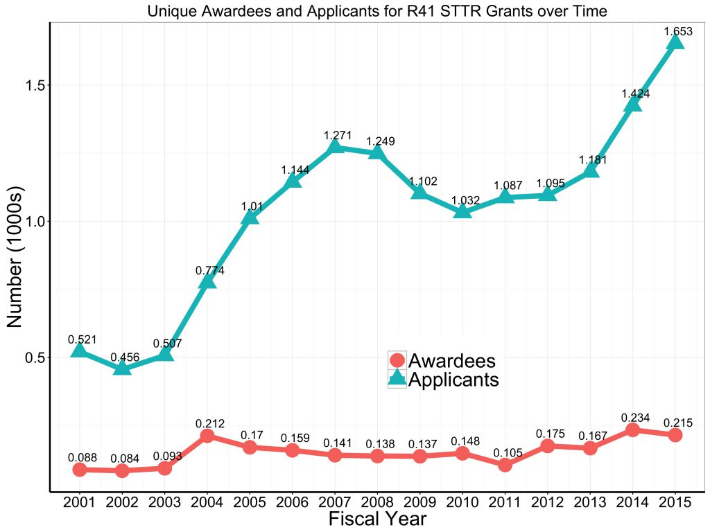 Graph of unique awardees and applicants to the STTR R41 program. For data tables visit https://report.nih.gov/special_reports_and_current_issues/index.aspx