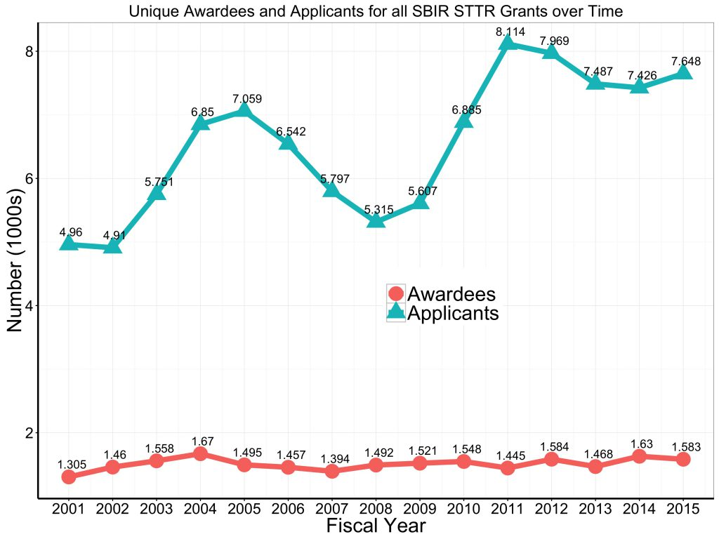 Graph of unique awardees and applicants all SBIR and STTR research project grants FY 2001-2015. For data tables visit https://report.nih.gov/special_reports_and_current_issues/index.aspx