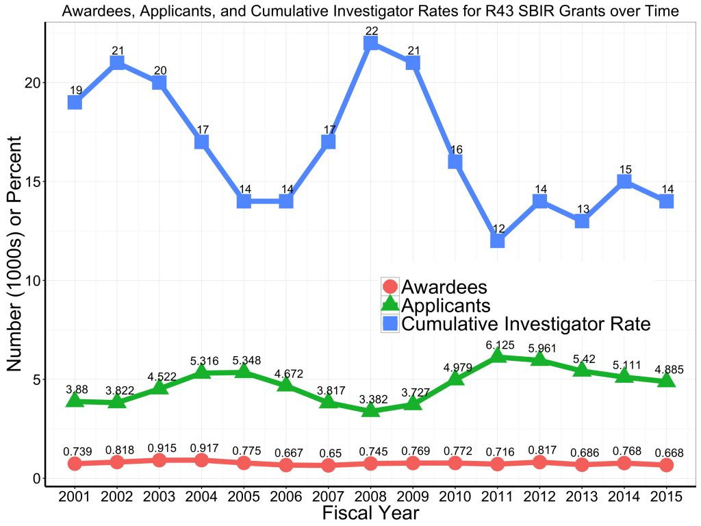 Graph of unique awardees and applicants to the SBIR R43 program. For data tables visit https://report.nih.gov/special_reports_and_current_issues/index.aspx