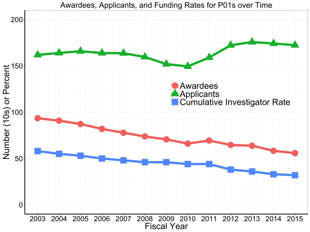 Awardee and applicant numbers, and 'cumulative investigator rates' for all P01s over time. Data tables available on RePORT.nih.gov