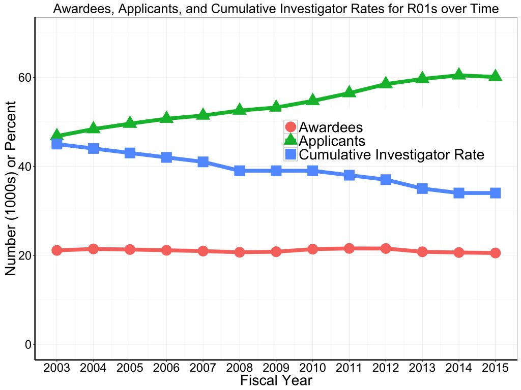 Awardee and applicant numbers, and 'cumulative investigator rates' for all R01s over time. Data tables available on RePORT.nih.gov
