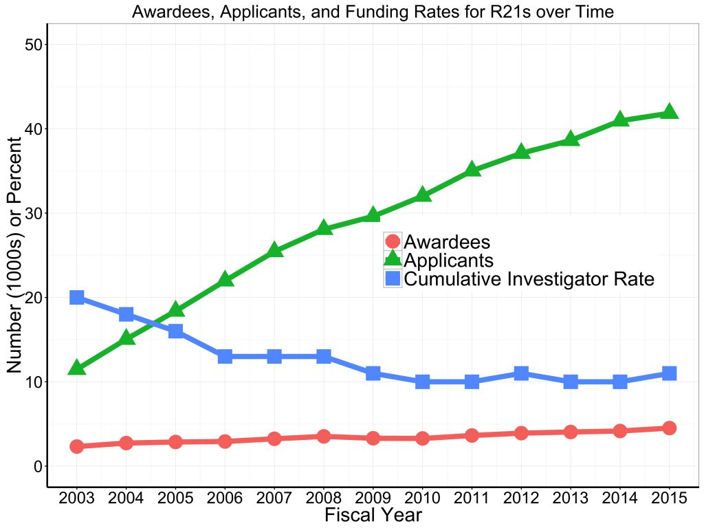Awardee and applicant numbers, and 'cumulative investigator rates' for all R21s over time. Data tables available on RePORT.nih.gov