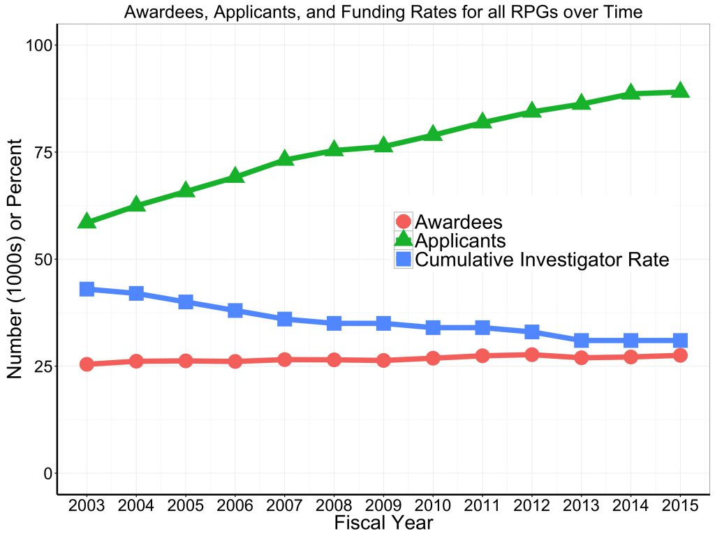 Awardee and applicant numbers, and 'cumulative investigator rates' for all RPGs over time. Data tables available on RePORT.nih.gov