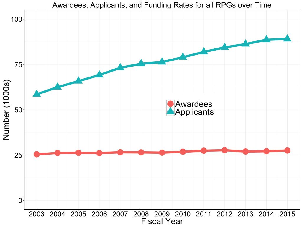 Awardees and applicants for all RPGs over time. Data tables available on RePORT.nih.gov
