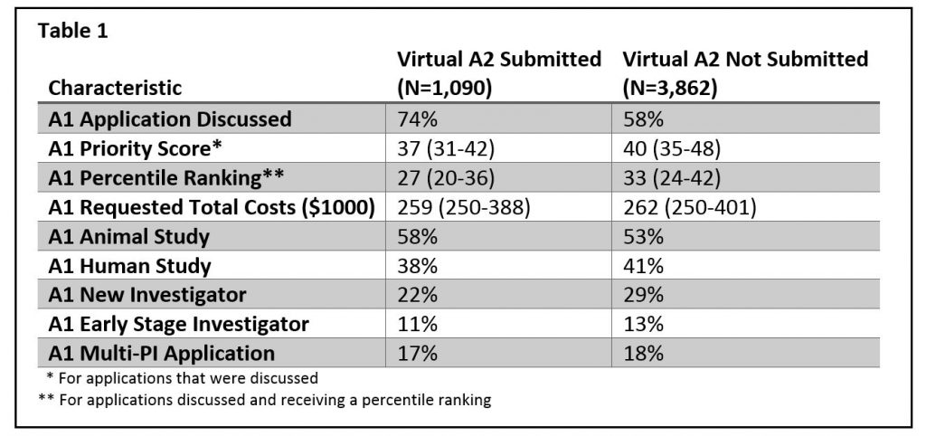 "Table showing the characteristics of unfunded A1 applications by whether a subsequent ""virtual A2"" application was submitted. For data tables in a 508 compliant format, please download the Excel file: https://RePORT.nih.gov/FileLink.aspx?rid=936"