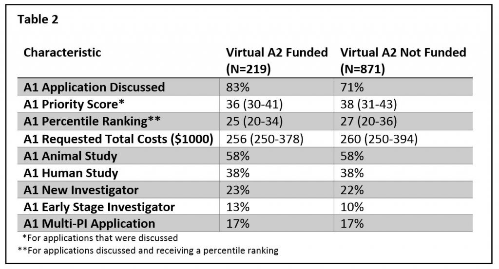 "Table showing the characteristics of unfunded A1 applications by whether their ""virtual A2"" was funded or unfunded. For data tables in a 508 compliant format, please download the Excel file: https://RePORT.nih.gov/FileLink.aspx?rid=936"