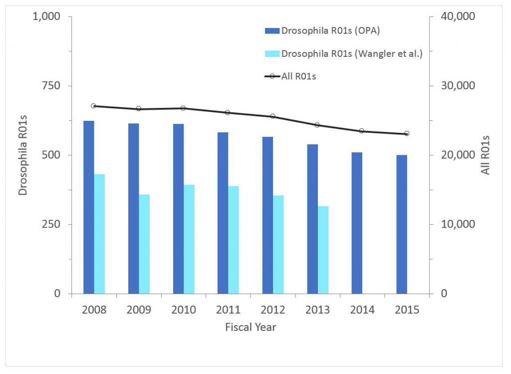Drosophila R01 data - the number of non-ARRA Drosophila awards (competing and non-competing) over time - data tables are found at the bottom of the RePORT Special reports page: https://report.nih.gov/special_reports_and_current_issues/index.aspx
