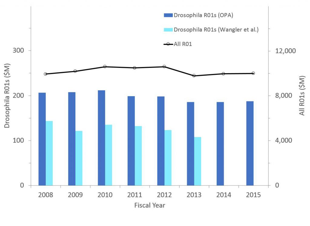The funding for non-ARRA Drosophila awards (competing and non-competing) over time. - data tables are found at the bottom of the RePORT Special reports page: https://report.nih.gov/special_reports_and_current_issues/index.aspx