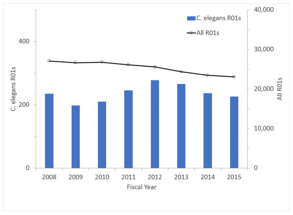 Number of non-ARRA C.elegans R01awards - data tables are found at the bottom of the RePORT Special reports page: https://report.nih.gov/special_reports_and_current_issues/index.aspx