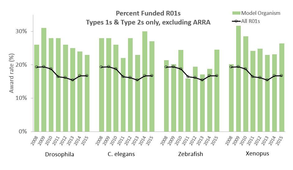 percent funded R01s for model organisms relative to all R01s. Visit Report.nih.gov for data tables