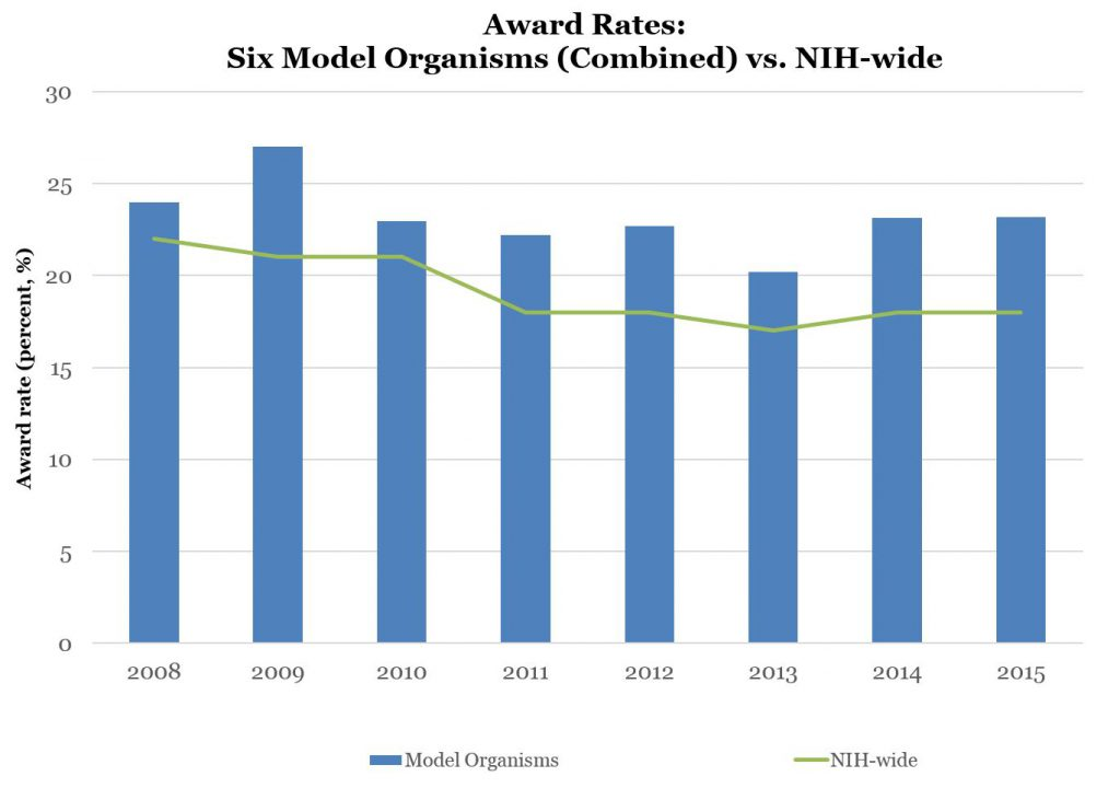 Award Rates: Six Model Organisms (Combined) vs. NIH-wide - Data tables available at: https://report.nih.gov/special_reports_and_current_issues/index.aspx