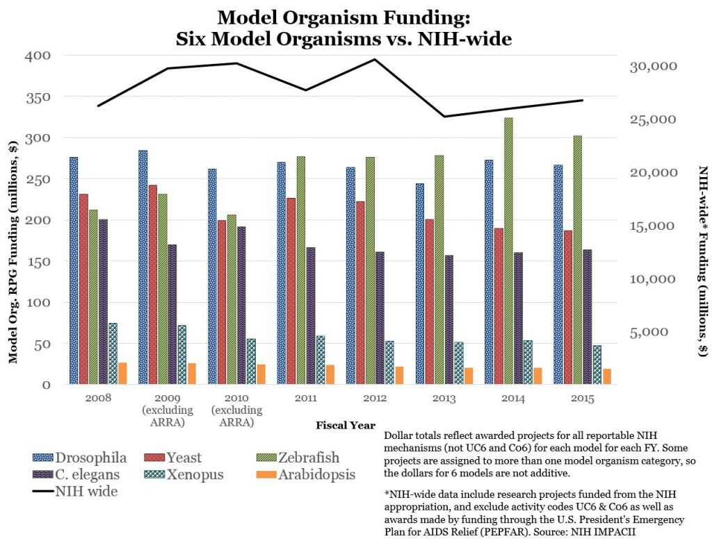 Model Organism Funding: Six Model Organisms vs. NIH-wide - Data tables available at: https://report.nih.gov/special_reports_and_current_issues/index.aspx
