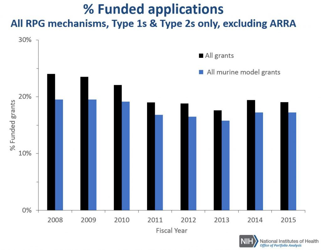 Percentages of funded R01 applications for all RPGs compared to all RPG projects using murine models