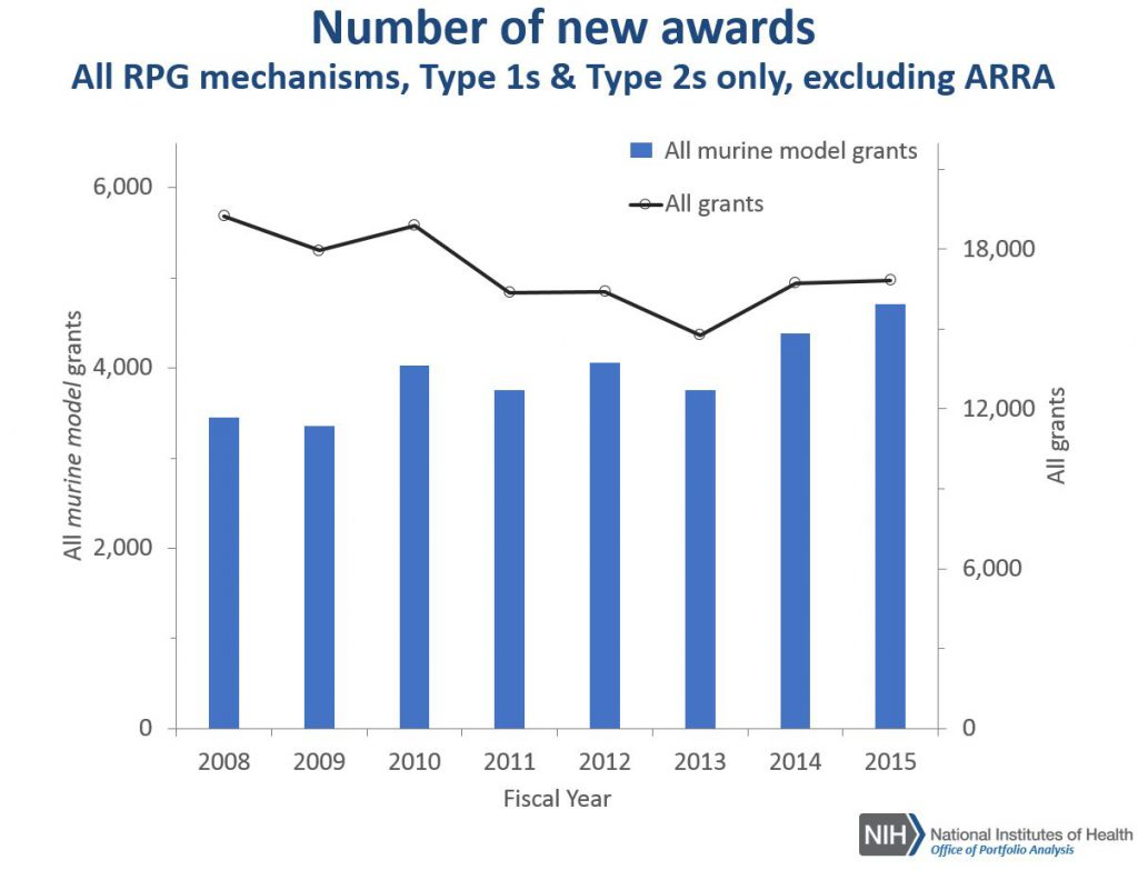 graph of number of new murine model awards compared to all awards (all RPGs)