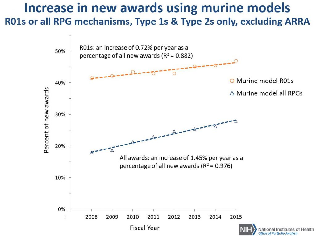 Chart showing the increase in new awards using murine models