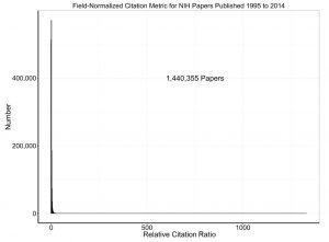 Distribution of field-normalized citation metric for 1,440,355 NIH papers published between 1995 and 2014.