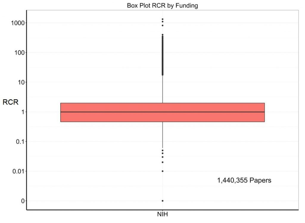Box plot of NIH-supported paper RCRs only