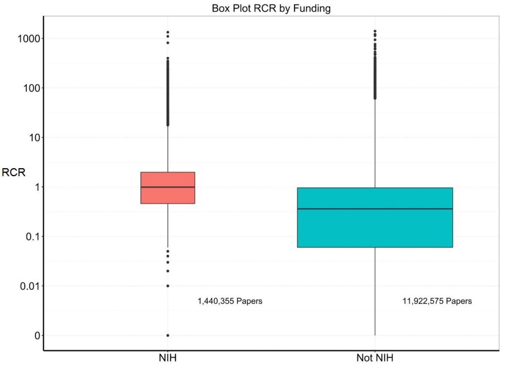 Box plots of RCRs for NIH-supported versus non-NIH supported papers