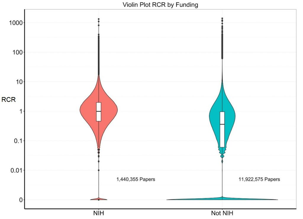Violin plots of RCRs for NIH supported papers and non-NIH supported papers