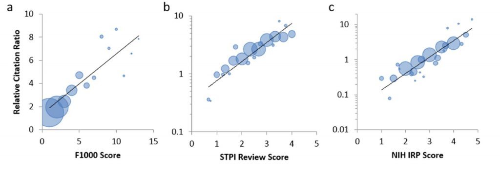 "RCRs correspond with expert reviewer scores. Bubble plots of reviewer scores versus RCR for three different datasets. Articles are binned by reviewer score; bubble area is proportionate to the number of articles in that bin. (A) F1000 scores for 2,193 R01-funded papers published in 2009. Faculty reviewers rated the articles on a scale of one to three (""good,"" ""very good,"" and ""exceptional"", respectively); those scores were summed into a composite F1000 score for each article (S3 Fig). (B) Reviewer scores of 430 HHMI and NIH-funded papers collected by STPI. (C) Scores of 290 R01-funded articles reviewed by experts from the NIH Intramural Research Program. Black line, linear regression."