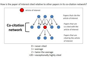 "Graphic illustrating the co-citation network's relationship to the article of interest. . If a paper is cited exactly as often as would be expected based on the NIH-norm, the RCR is 1. If a paper is never cited, the RCR is 0. If a paper is cited twice the average, the RCR is 2. An RCR over 20 is ""exceptionally highly cited""."