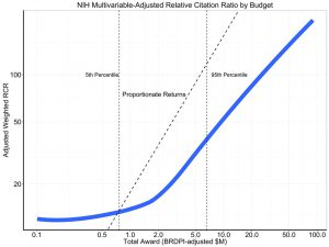 NIH Multivariable adjusted Relative Citation Ratio by Budget