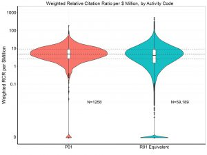 Weighted Relative Citation Ratio by Activity Code per $million