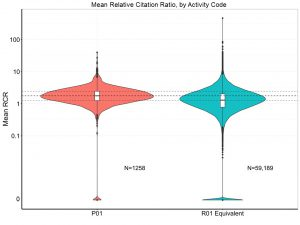 Mean Relative Citation Ratio by Activity Code