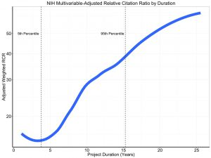 NIH Multivariable Adjusted RCR by Duration