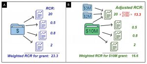 "Illustration of ""weighted RCR"" calculation as described in the blog post."