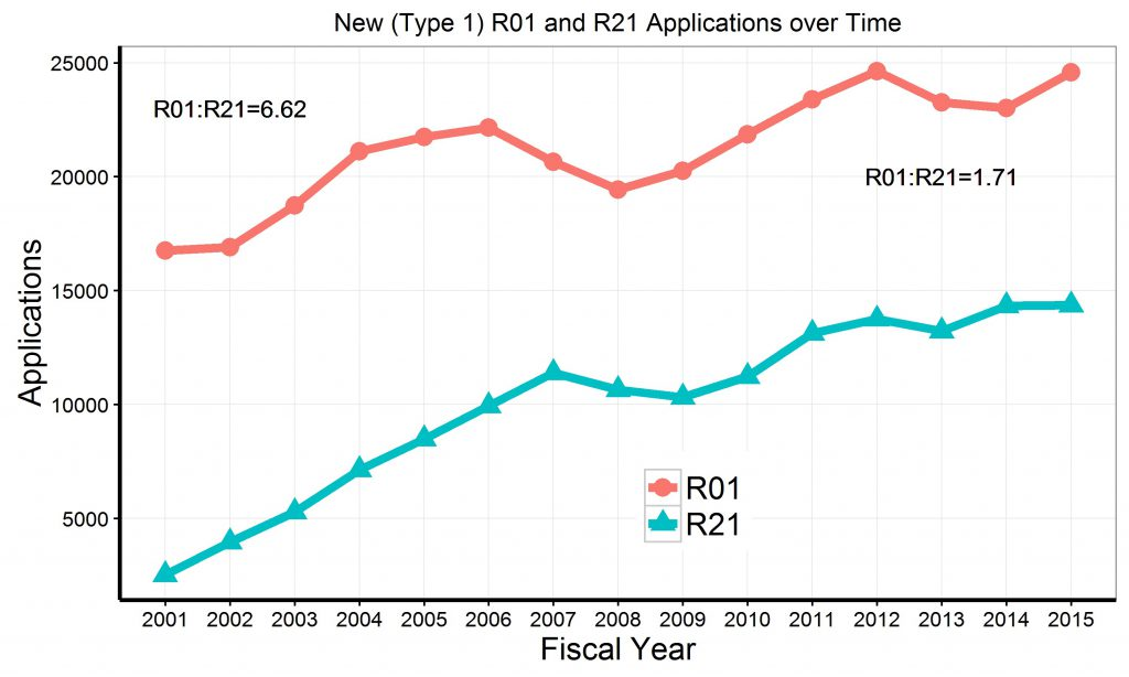 "Graph of R21 and R01 de novo (""Type 1"") applications since 2001. Data tables available at https://report.nih.gov/special_reports_and_current_issues/index.aspx"