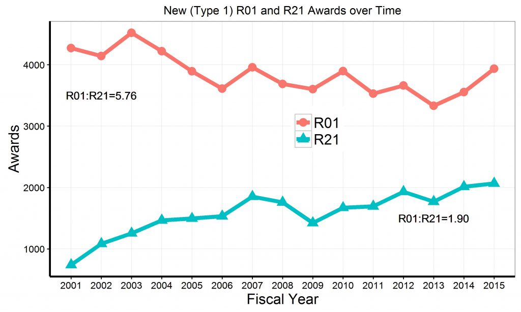 "Graph of R21 and R01 de novo (""Type 1"") awards since 2001. Data tables available at https://report.nih.gov/special_reports_and_current_issues/index.aspx"