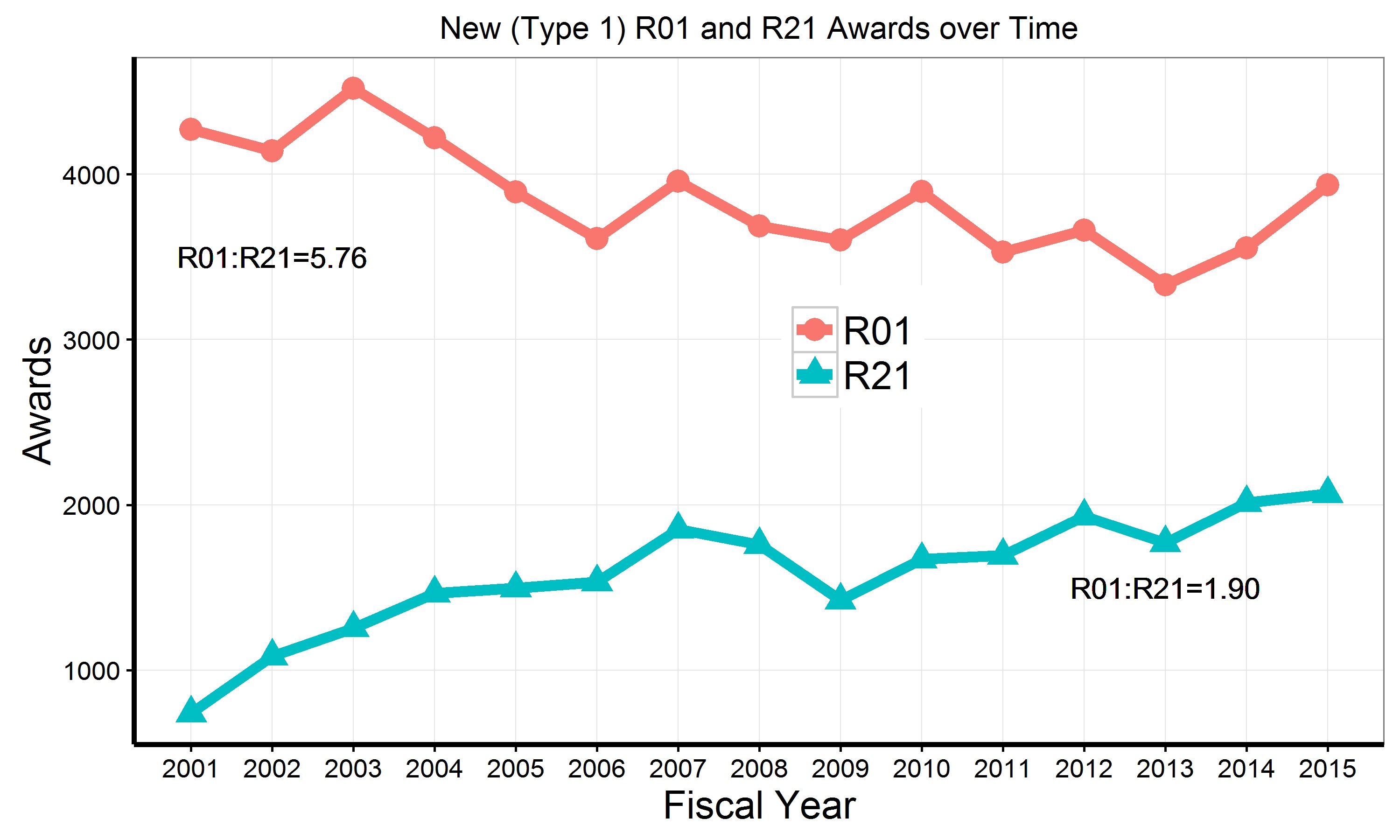 R01 and r21 applications awards trends and for Extra mural meaning