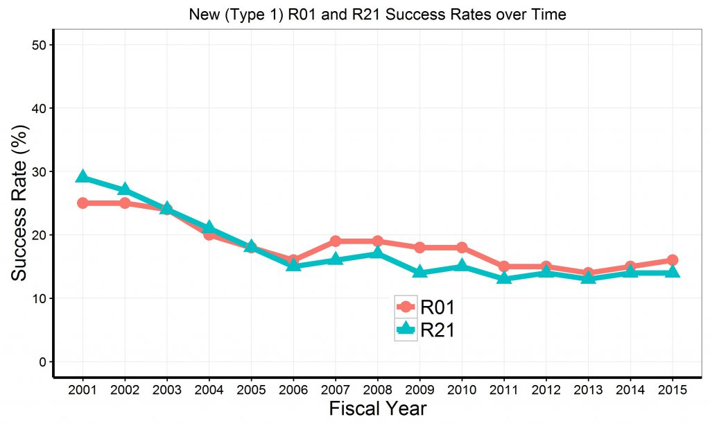 "Graph of R21 and R01 de novo (""Type 1"") success rates since 2001. Data tables available at https://report.nih.gov/special_reports_and_current_issues/index.aspx"
