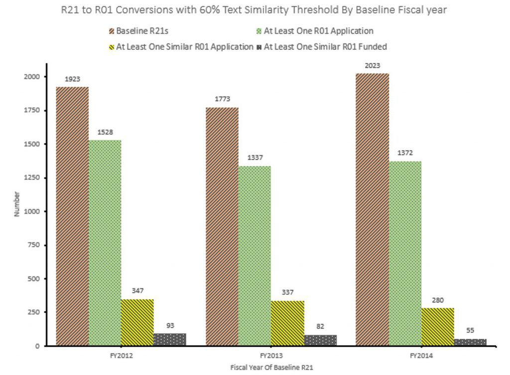 Graph of R21 to R01 conversions in 2012, 2013, and 2014, based on a 60% text similarity. Data tables available at https://report.nih.gov/special_reports_and_current_issues/index.aspx