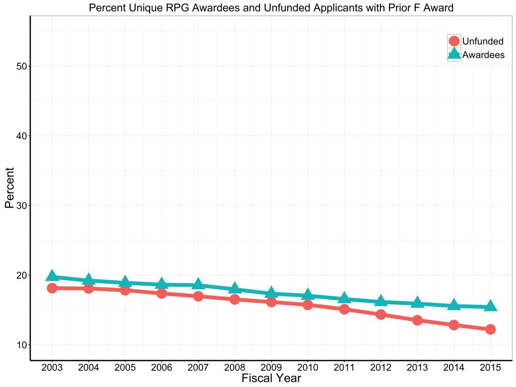 Prior F, Unfunded applicants and successful awardees for RPG 2003 to 2015. For data tables visit: https://report.nih.gov/special_reports_and_current_issues/index.aspx