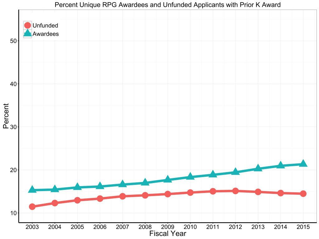 Prior K Unfunded applicants and successful awardees for RPG 2003 to 2015. For data tables visit: https://report.nih.gov/special_reports_and_current_issues/index.aspx