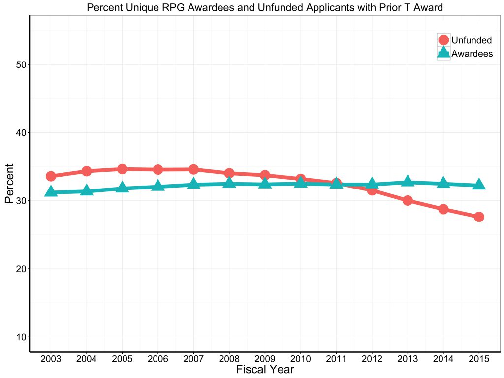 Prior T Unfunded applicants and successful awardees for RPG 2003 to 2015 For data tables visit: https://report.nih.gov/special_reports_and_current_issues/index.aspx
