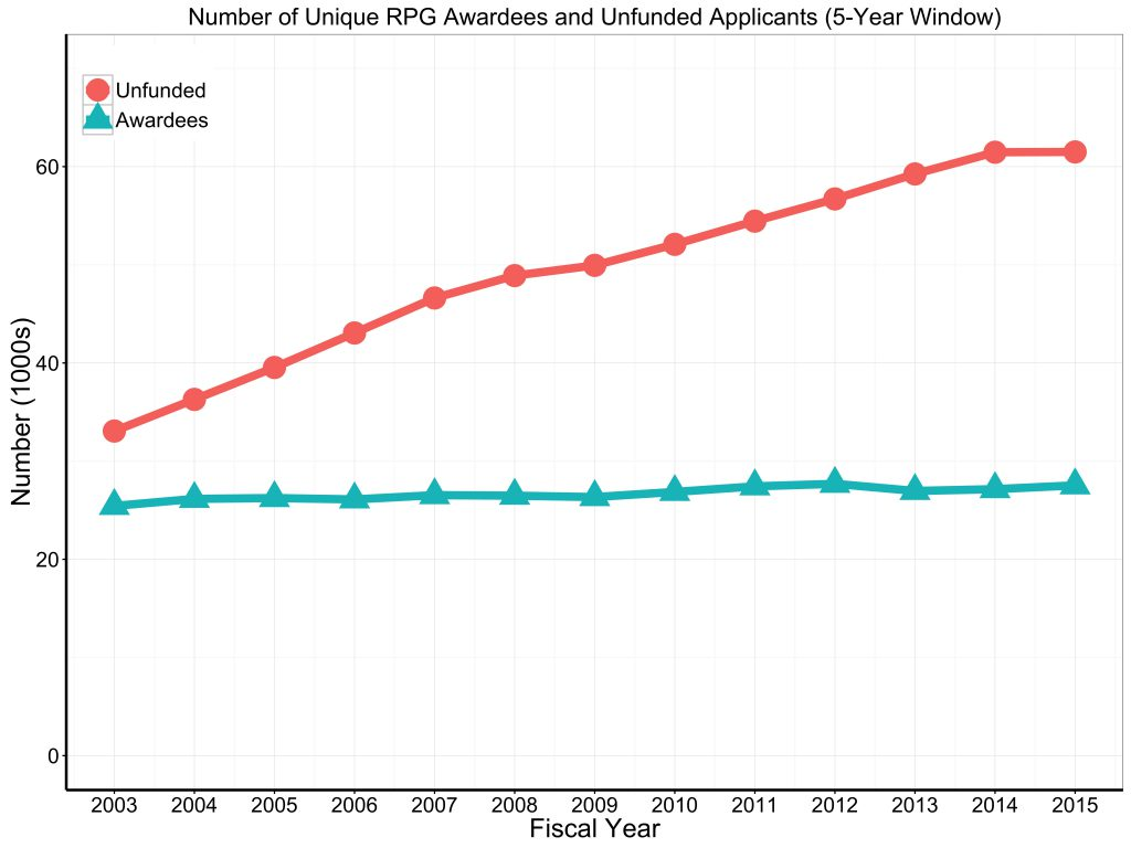 Unfunded applicants and successful awardees for RPG 2003 to 2015. Visit https://report.nih.gov/special_reports_and_current_issues/index.aspx for data tables