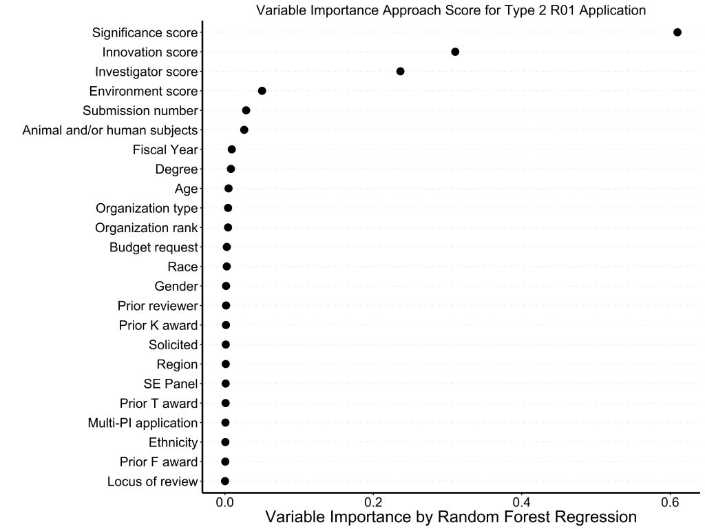 Plot showing approach score correlations for R01 type 2s. . The strongest correlates were significance score, innovation score, and investigator score.