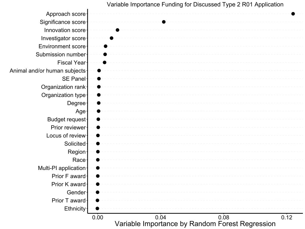 Leaving out overall impact score as a factor, random forest regression plot showes approach score and to a lesser extent significance scor are strongest correlates to whether a project is funded.