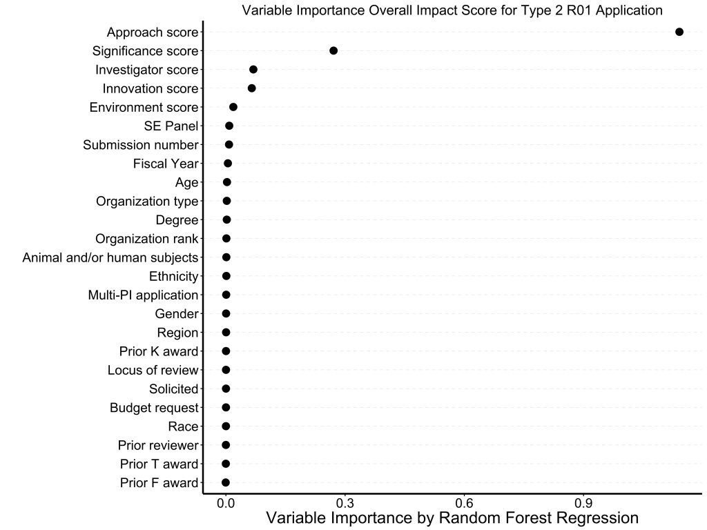 Plot showing approach score as most important correlate to overall impact score.