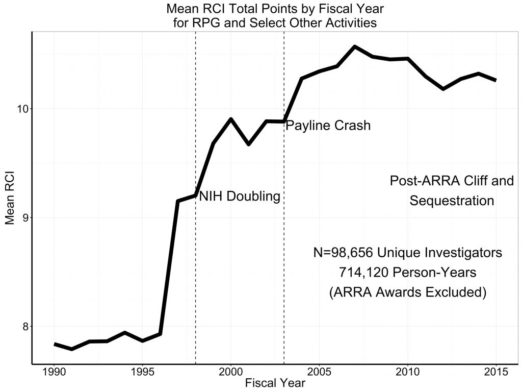 From 1990 through 2015 the median value of RCI remained unchanged at 7 – the equivalent of one R01. But, as shown in Figure 3, the mean value changed – increasing dramatically as the NIH budget began to increase just before the time of the NIH doubling.