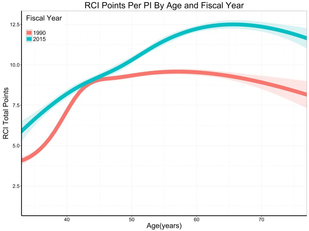 Figure 4 shows the association of RCI and the age of PIs; the curves are spline smoothers. In 1990, a PI would typically have an RCI of slightly over 8 (equivalent to slightly more than one R01) irrespective of age. In 2015, grant support, as measured by RCI, increased with age.