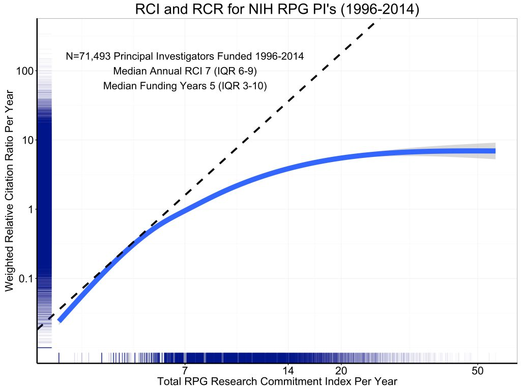 Figure 5 shows the association of grant support, as measured by RPG RCI per year, with productivity, as assessed by the weighted Relative Citation Ratio per year. The curve is a spline smoother. Consistent with prior reports, we see strong evidence of diminishing returns.