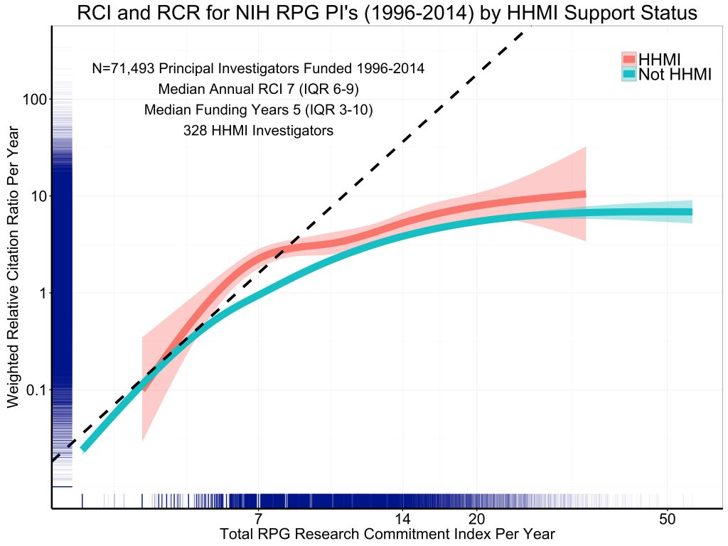 Figure 6 shows annual weighted RCR by annual RCI, stratified by whether the PI also received HHMI funding. As expected, HHMI investigators have higher annual weighted RCR for any given RCI, but we see the same pattern of diminishing returns.