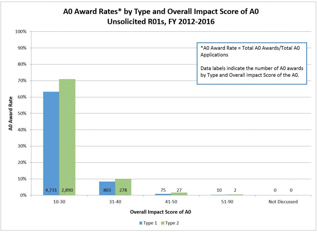 A0 Award Rates* by Type and Overall Impact Score of A0 Unsolicited R01s, FY 2012-2016